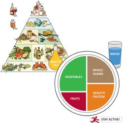 Healthy eating pyramid. Healthy eating plate.